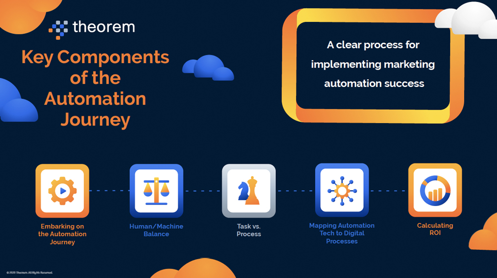 Key Components of Automation Journey 1000x560